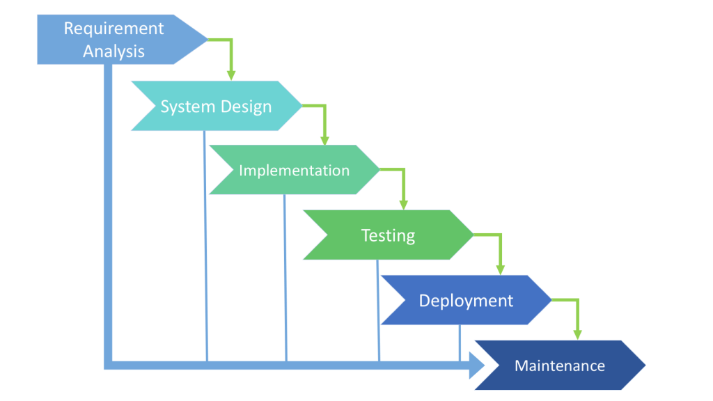The Software/Service Development Life Cycle