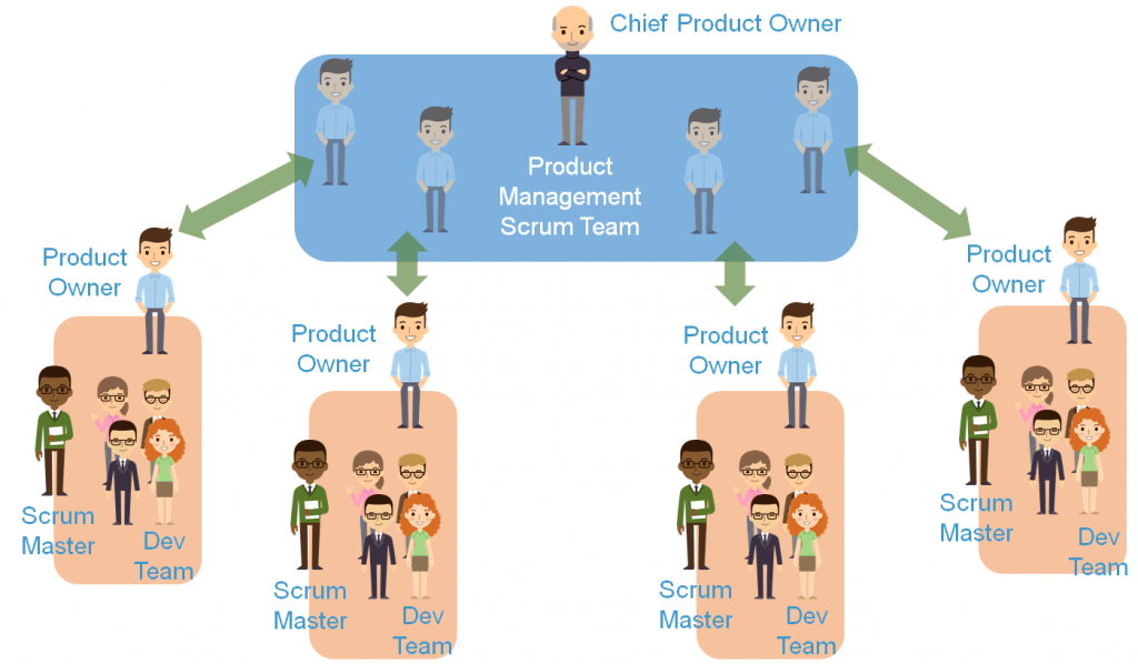 Scaling Scrum teams – do we need more than one backlog?