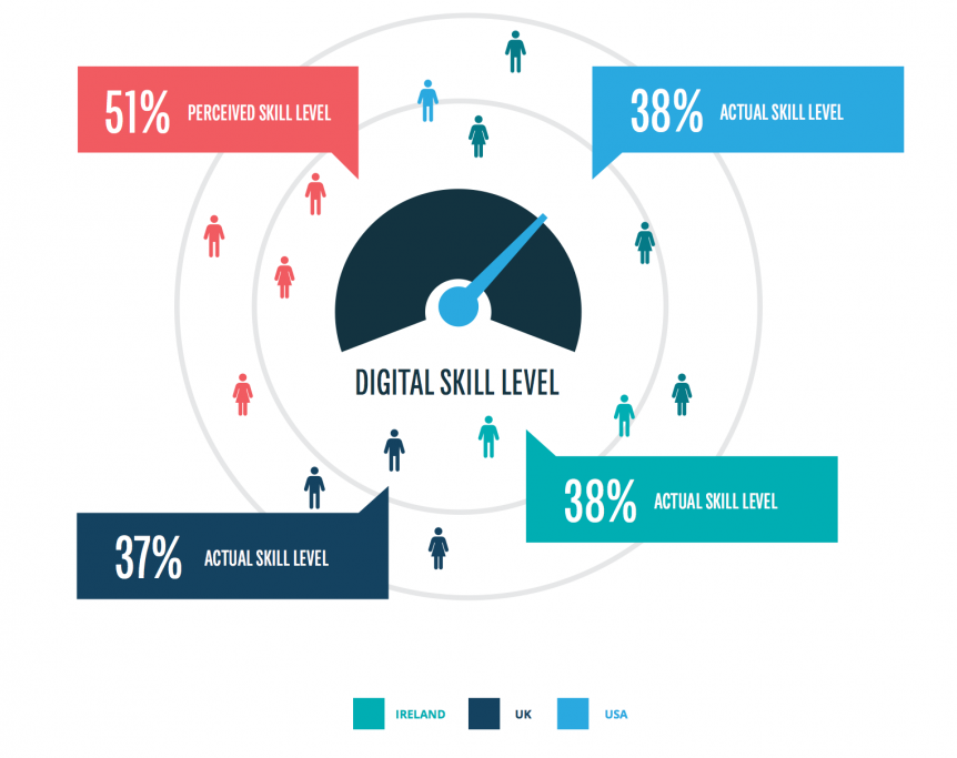 What Impact Is The Digital Skills Gap Having On Your Business